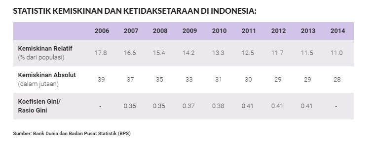 StatistikKemiskinanIndonesia_kabarnesia