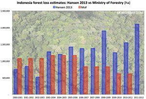 laju deforestasi indonesia